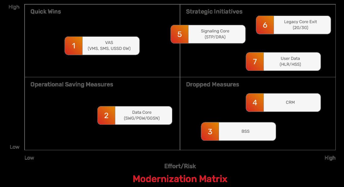 JSC Ingenium - MNOs: Modernization matrix