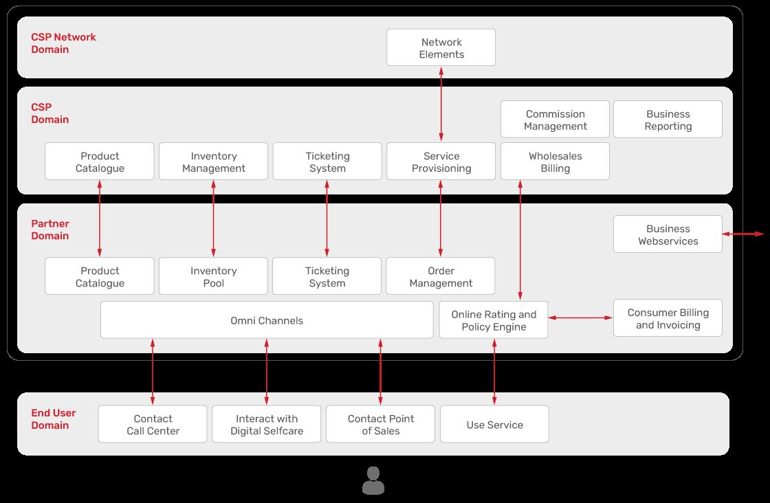 JSC Ingenium - MNOs: Platform environment