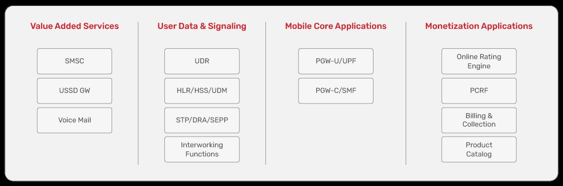 JSC Ingenium - MNOs: Portfolio offering for modernization