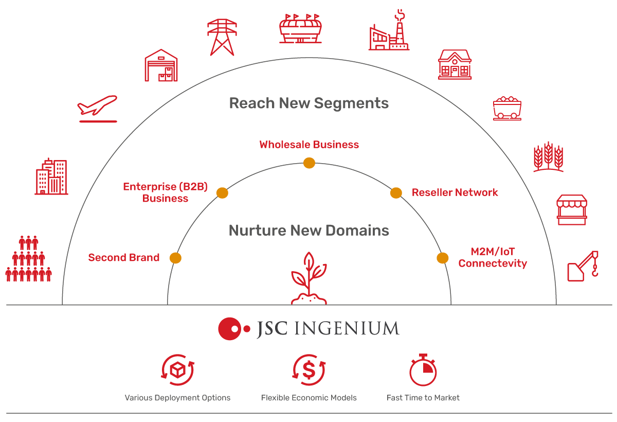 JSC Ingenium - MNOs: Value propositions
