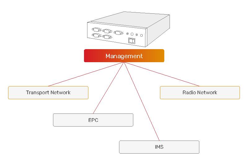 JSC Ingenium - Private networks: Management solution