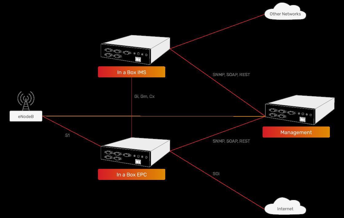 JSC Ingenium - Private networks: Minimum deployment (Voice, data, sensor network)