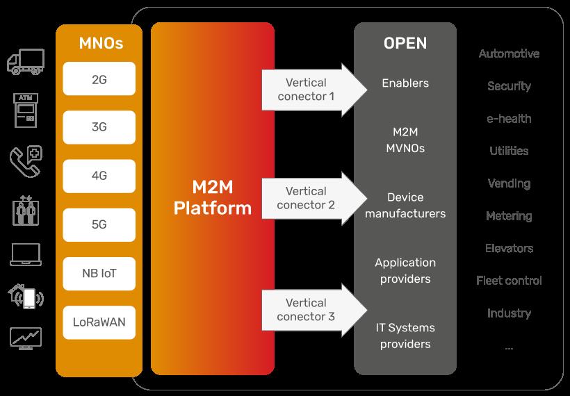 JSC Ingenium - M2M: Platform for M2M Players
