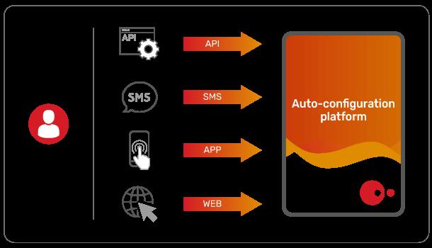 JSC Ingenium - MVNOs: Auto-configuration platform