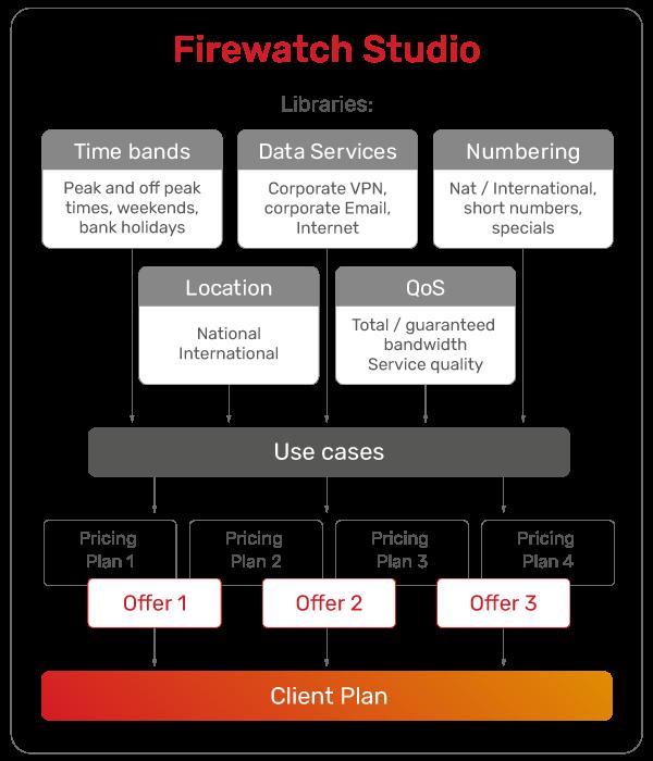 JSC Ingenium - MVNOs: Policy and Charging Firewatch Studio