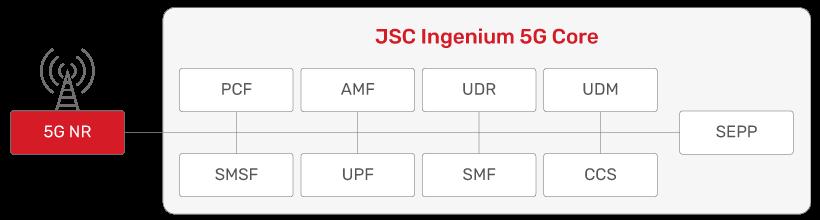 JSC Ingenium - Technology: 5G Core - Architecture