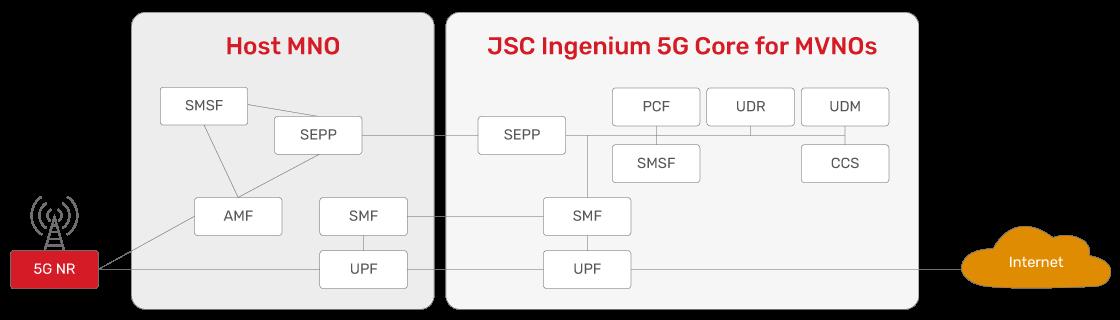 JSC Ingenium - Technology: 5G deployment - Full MVNO