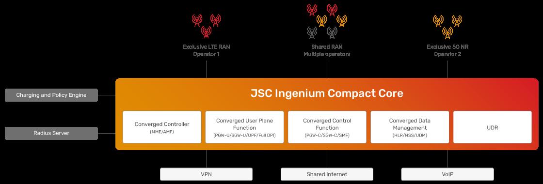 JSC Ingenium - Technology: Compact CORE