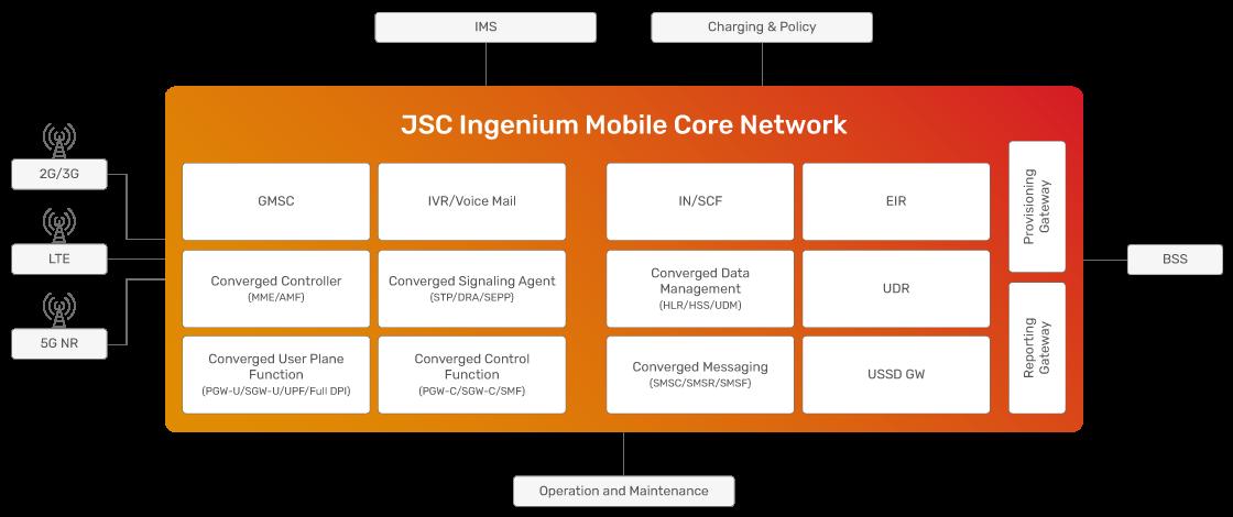 JSC Ingenium - Technology: Mobile Core Network