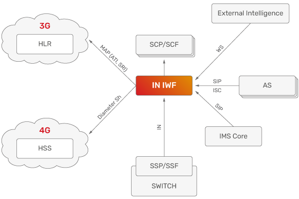 JSC Ingenium - Technology: Interworking Function - IN