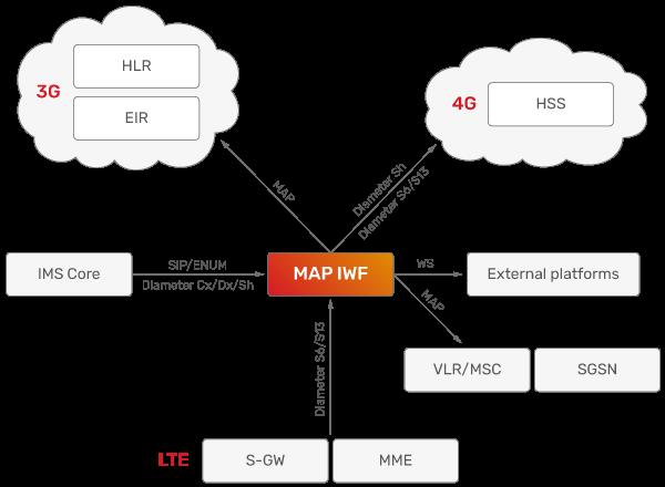 JSC Ingenium - Technology: Interworking Function - MAP
