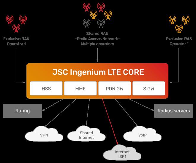 JSC Ingenium - Technology: LTE CORE