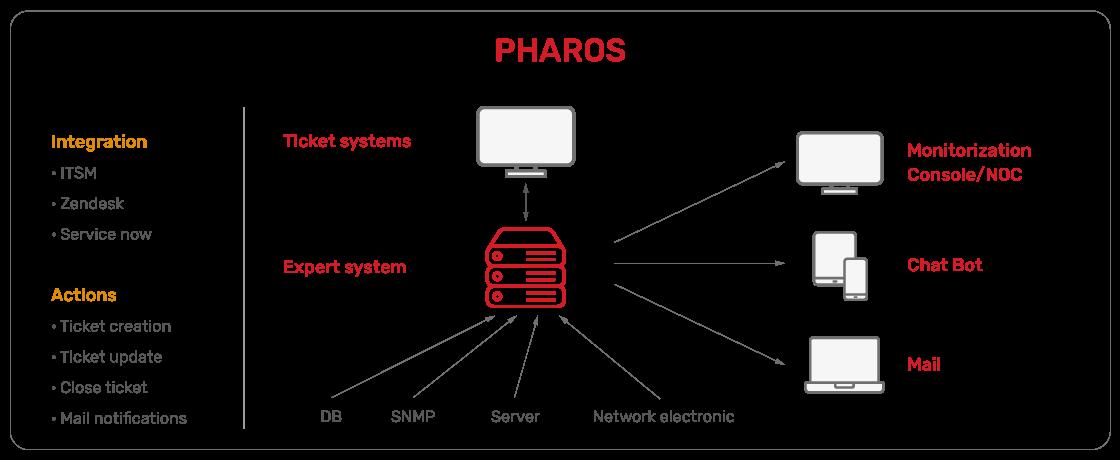JSC Ingenium - Technology: Monitoring Tools - Pharos