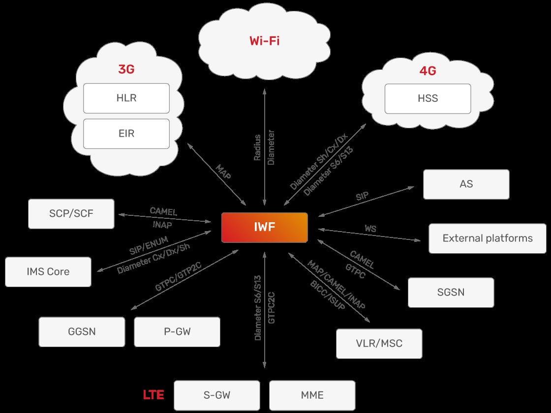 JSC Ingenium - Technology: Deployments scenarios