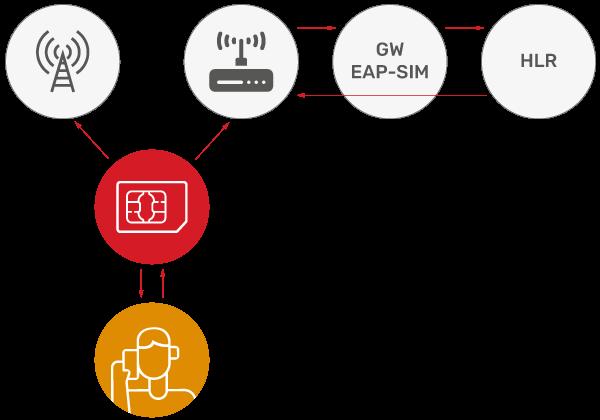 JSC Ingenium - Technology: Wi-Fi Offload