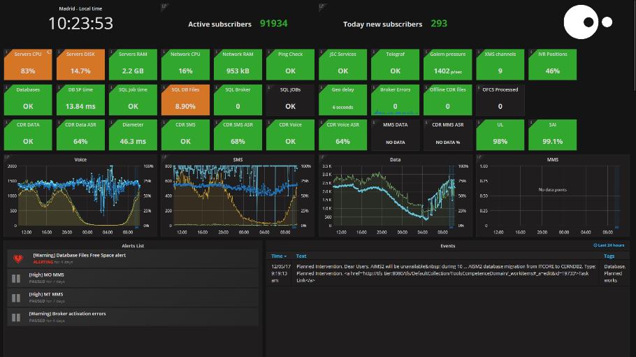 Producto JSC: Sistema monitorización